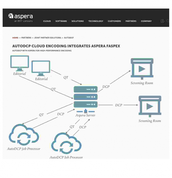 Aspera, a case study, Hollywood Studio and AutoDCP